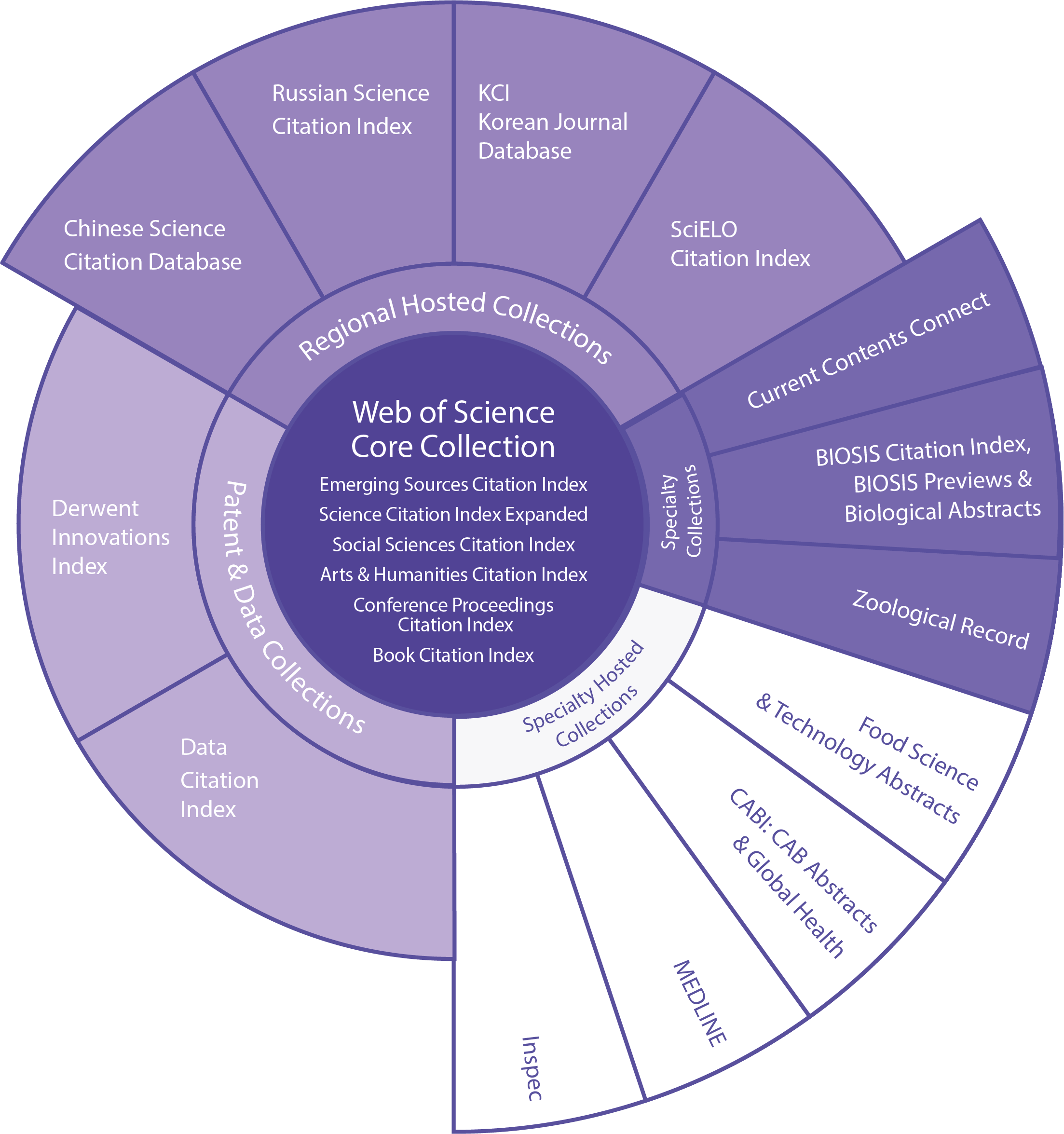 Web of Science platform diagram