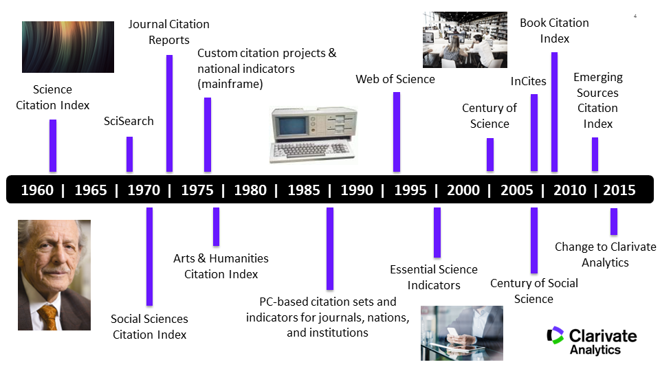 Clarivate Analytics Timeline