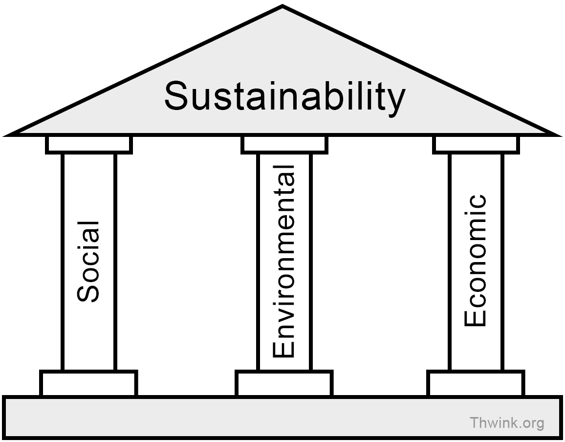 Sustainability seen as a roof over the three pillars; social, environmental, and economic dimensions
