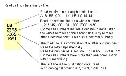 Read call numbers line by line