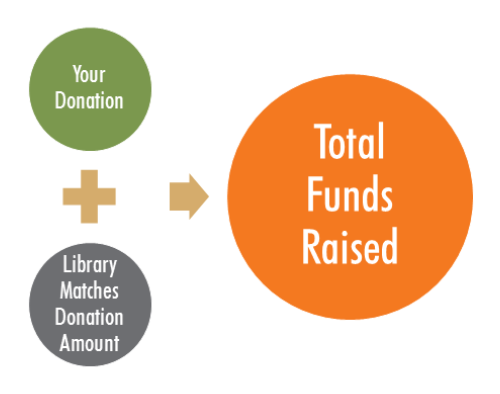 Your dontation plus matching library dontation equals total funds raised