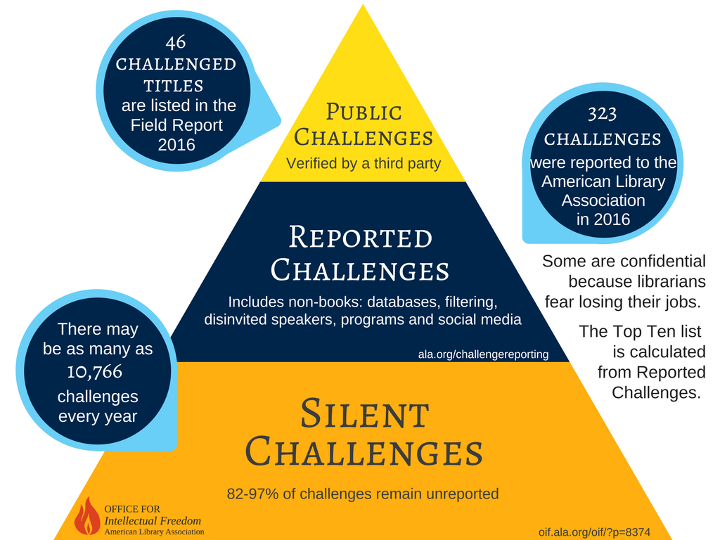 pyramid Infograph about banned books challenges and transparency levels