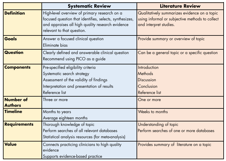 Systematic Review compared to a Literature Review
