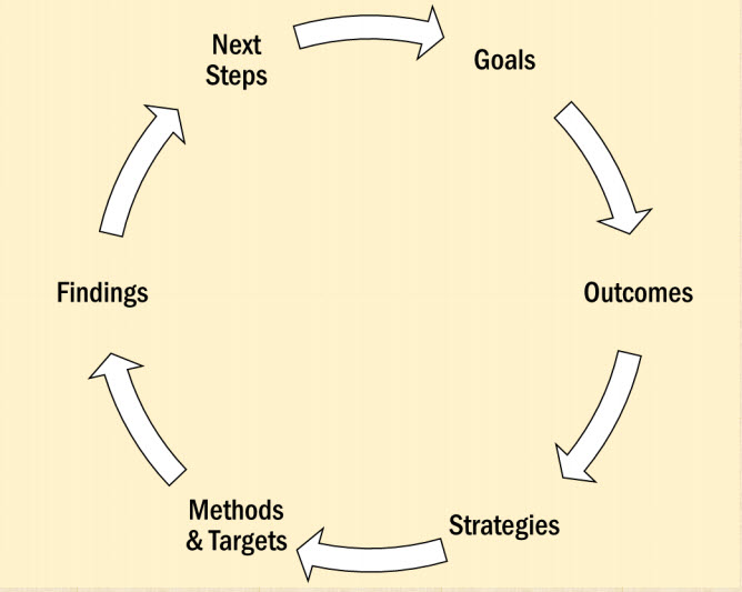 Assessment loop image; words in a circle connected by arrows; goals, outcomes, strategies, methods and targets, findings, next steps