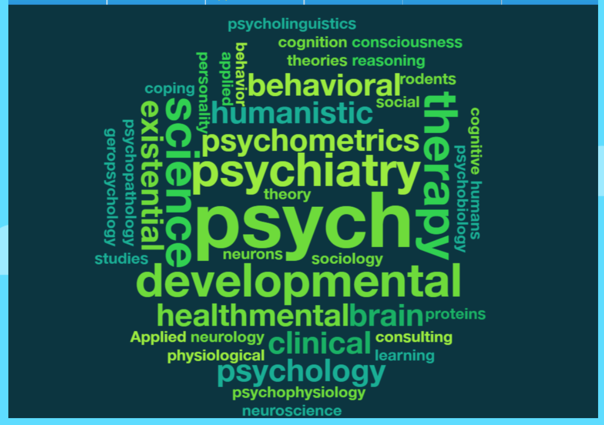 Word cloud for psychology.  The higher the frequency of use, the bigger the keyword.