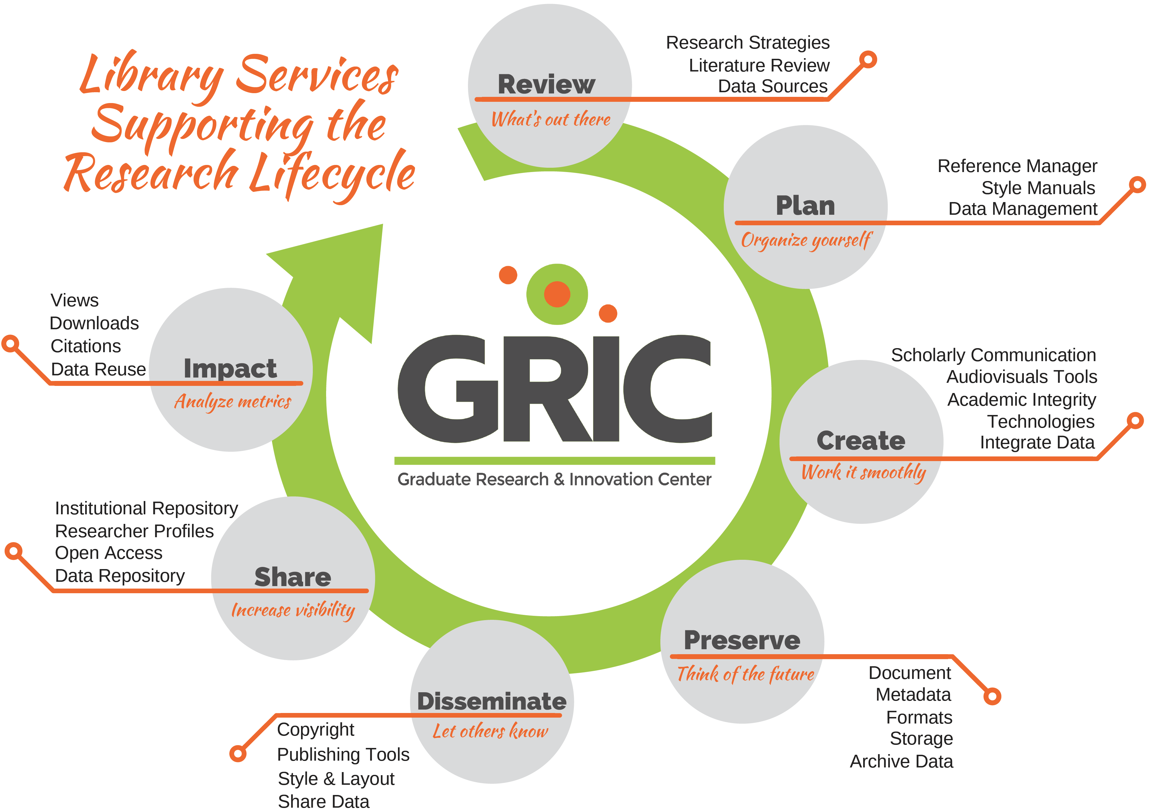 GRIC Services