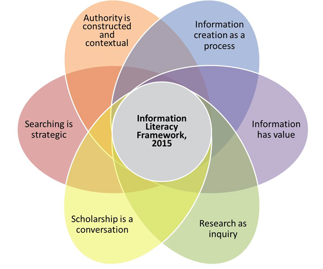Diagram of ACRL Framework for Information Literacy
