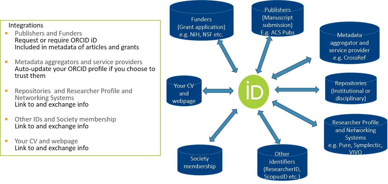 ORCID integration via publisher and funders' requirements to other parts of the scholarly infrastructure