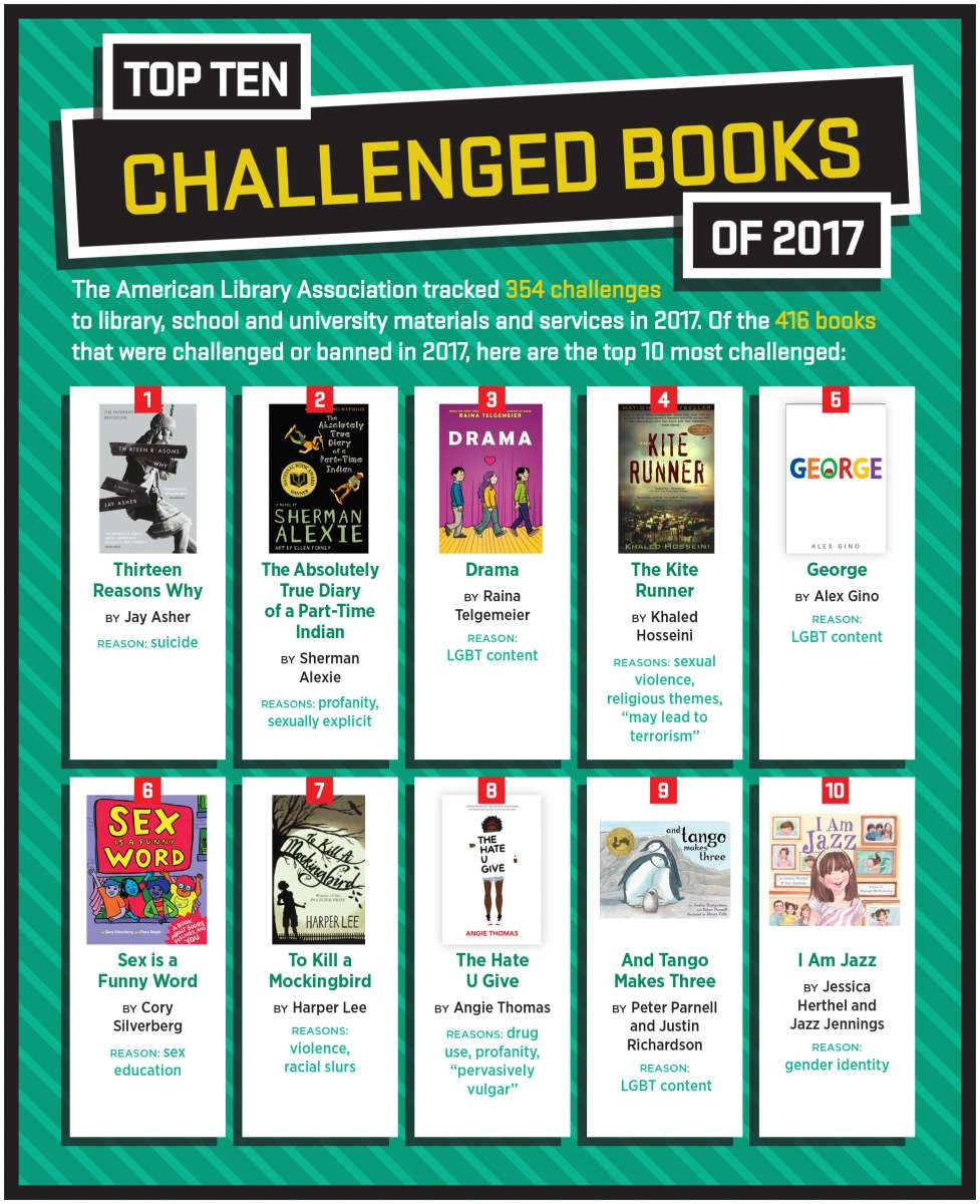 Top Ten Challenged Books