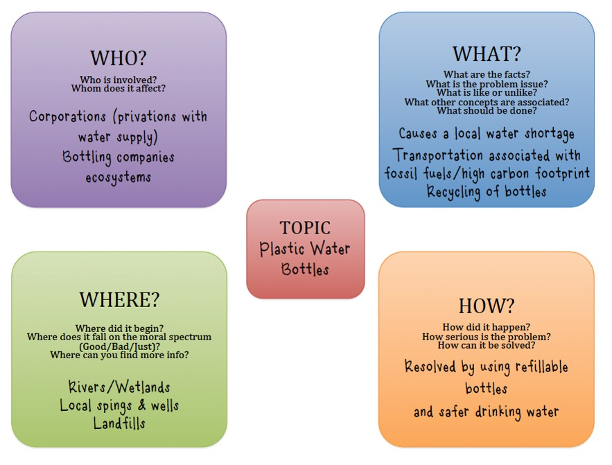 Questions to ask to narrow a topic