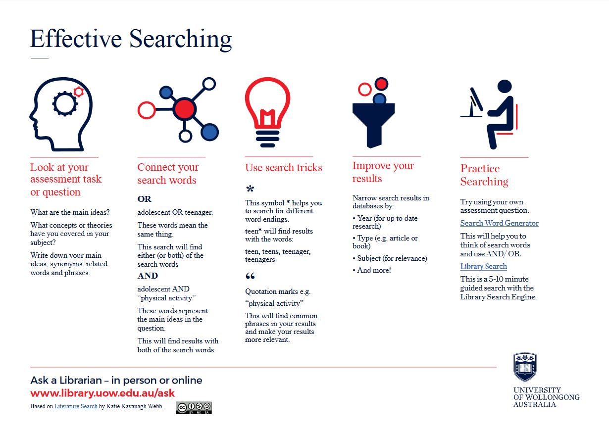 Effective searching checklist - 1. Look at your assessment task or question and write down the main ideas, concepts, theories - write down your main ideas, synonyms, related words and phrases.  2. Connect your search words with Boolean operators like OR/AND/NOT 3. Use search tricks like wildcards and phrase searching 4. Improve your results by narrowing to year, type, subject or other filters 5. Practice searching using our search word generator tool and using our SEARCH tutorial.