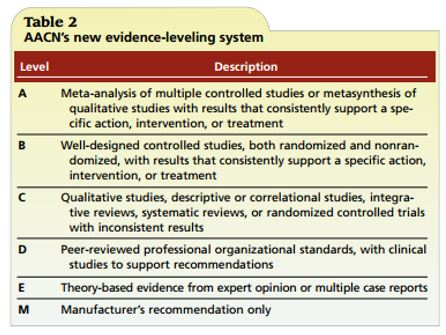 AACN new levels of evidence