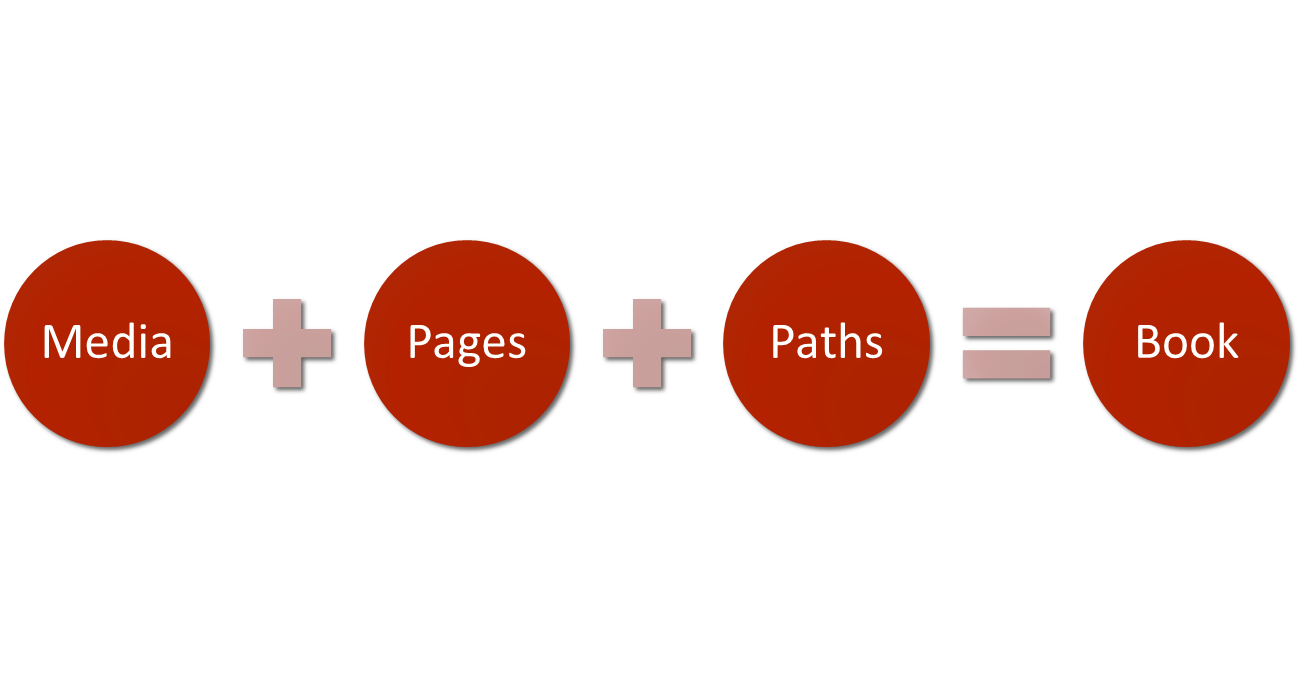 Media plus Pages plus Paths equal Book
