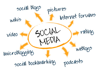 A central concept map with showing types of social media.