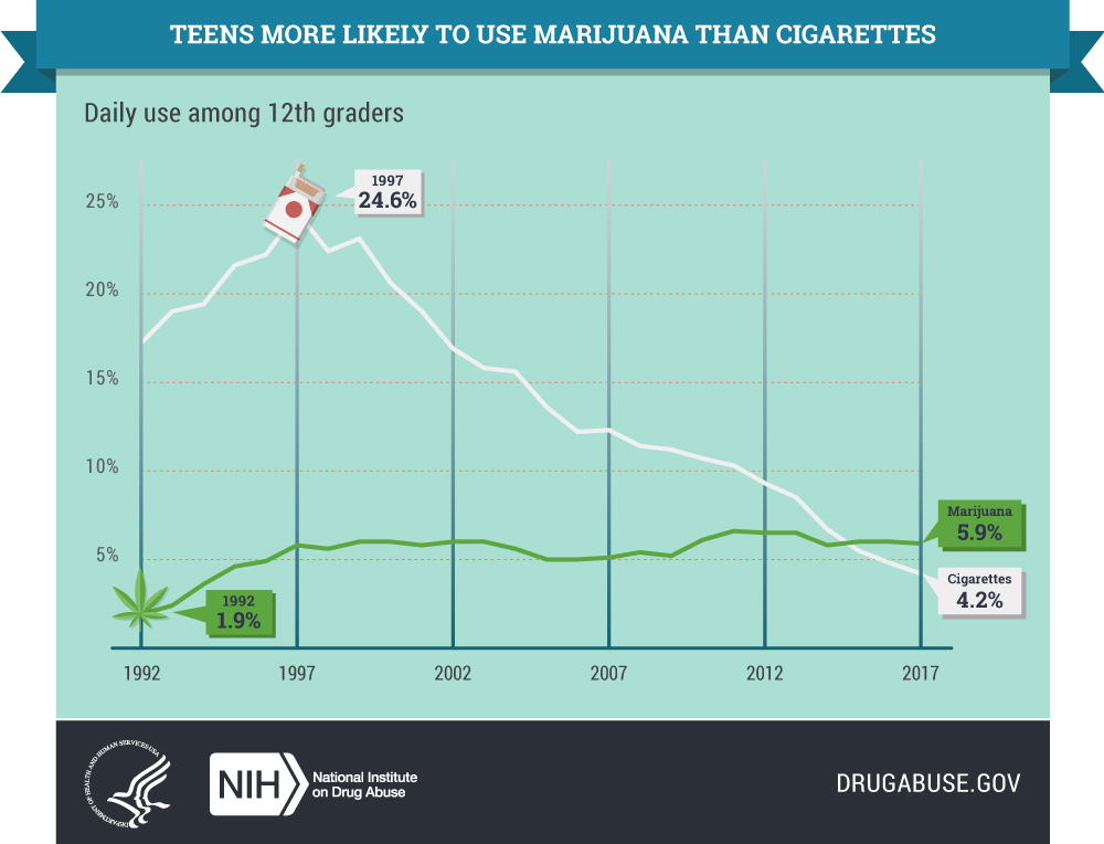 Teens More Likely to use Marijuana than Cigarettes