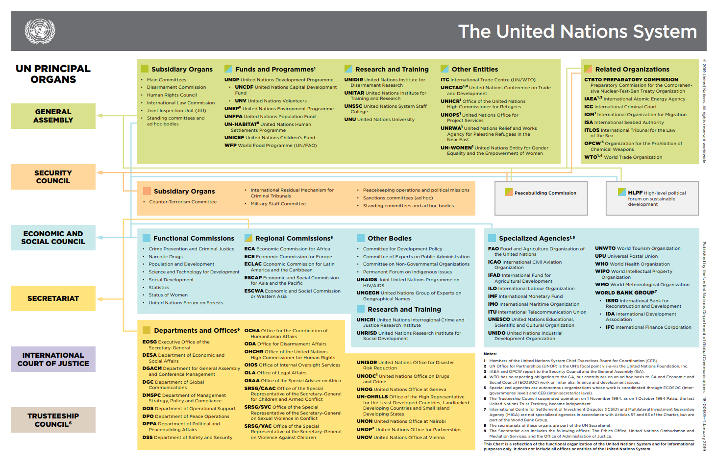 United nations system chart thumbnail