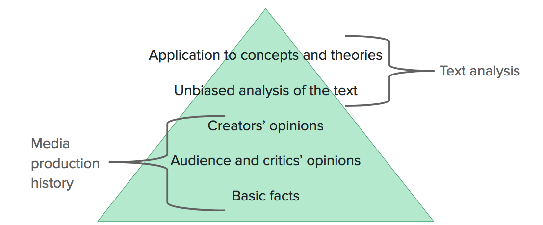 From bottom to top: 1) basic facts, 2) audience and critics' opinions, and3) creators' opinions. These make up media production history. 4) Unbiased analysis of the text and 5) application to concepts and theories make up text analysis.
