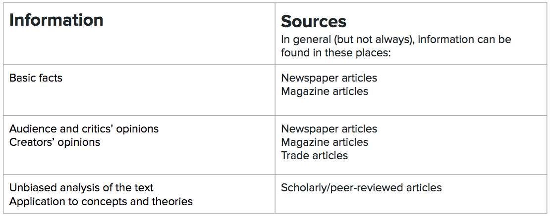 Basic facts can be found in newspaper and magazine articles. Audience, critics, and creators' opinions can be found in newspaper, magazine, and trade magazine articles. Unbiased analysis of the text and application to concepts and theories can be found in scholarly and peer-reviewed articles.