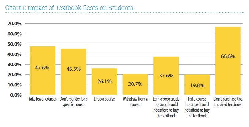 Chart: Impact of Textbook Costs on Students