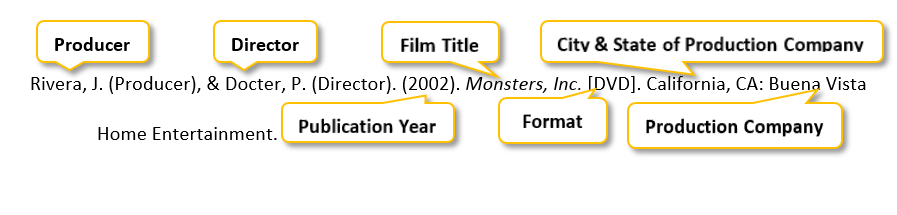 Rivera comma J period parenthesis Producer parenthesis comma & Docter comma P period parenthesis Director parenthesis period parenthesis 2002 parenthesis period Monsters comma Inc period [DVD] period California comma CA colon Buena Vista Home Entertainment period