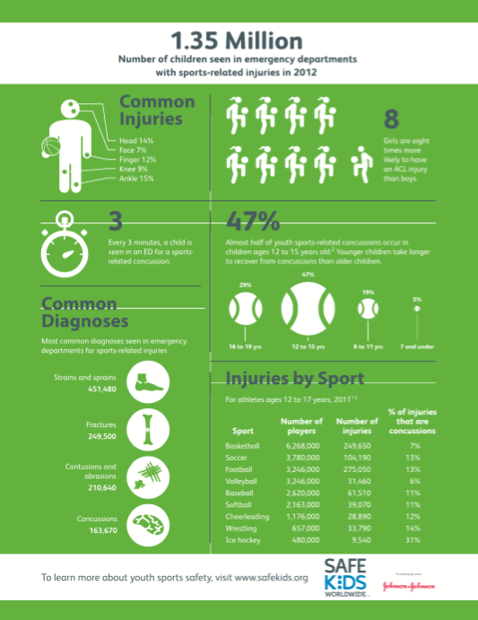 Stats on Sports-Related injuries