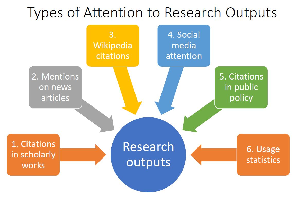 A visual representation of the different types of attention that research outputs may receive online
