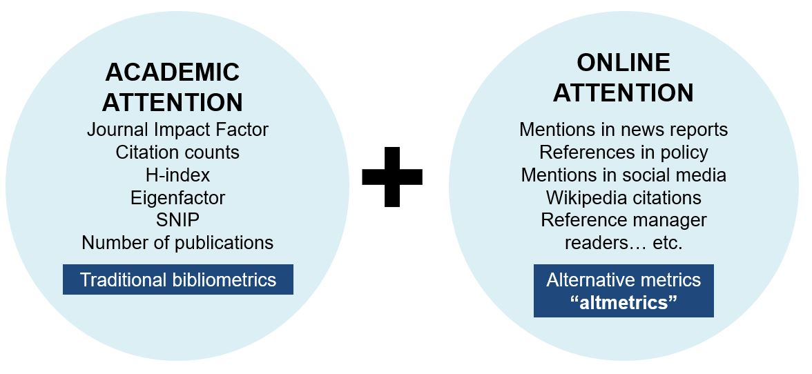 Two circles with text comparing bibliometrics to altmetrrics with examples