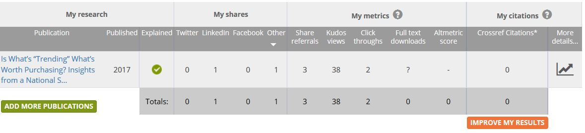 "Screenshot of an example of a Kudos Dashboard with the following types of metrics: ""My Shares"" includes Twitter, LinkedIn, Facebook and Other shares; ""My metrics"" includes Share referrals, Kudos views, Click throughs, Full text downloads, and Altmetric Score; and the ""My Citations"" which includes Crossref citations.attention from Facebook, Twitter, LinkedIn, views and clicks on Kudos, Altmetric score, and Web of Science citation counts."