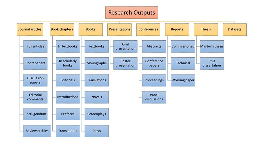 The different types of research outputs with examples in a hierarchical infographic
