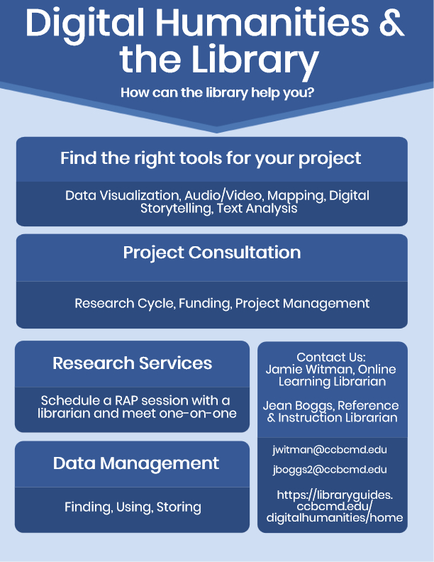 Digital Humanities & the Library Infographic