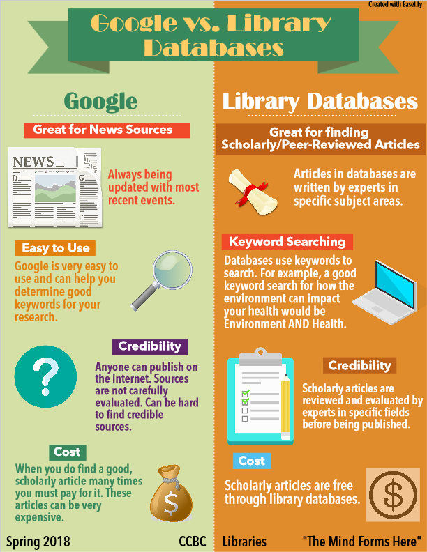 Google vs Databases