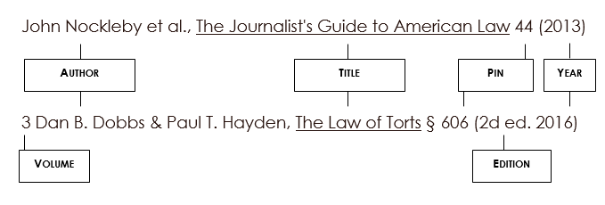 For a single volume book with a single publisher and edition, the basic format is John Nockleby et al., The Journalist's Guide to American Law 44 (2013). For a book with multiple volumes, add the volume number in front of the citation. For a book with multiple publishers or editions, add the edition and/or publisher before the date. For example, 3 Dan B. Dobbs & Paul T. Hayden, The Law of Torts § 606 (2d ed. 2016).