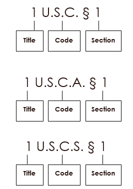 For U.S. statutes in the official U.S.C., use 1 U.S.C. § 1. For U.S. statutes on Westlaw, use 1 U.S.C.A. § 1. For U.S. statutes on Lexis use 1 U.S.C.S. § 1.