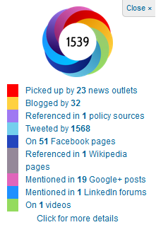 Altmetric bookmarklet window listing how many social and news outlets have linked to the article