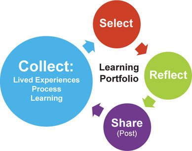 Learning ePortfolio Process