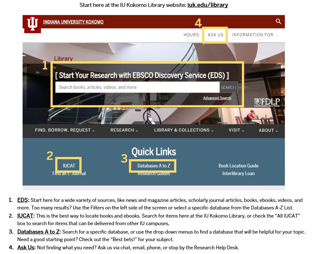 Library homepage screenshot highlighting Ask Us, EDS, IUCAT, and Databases A-Z