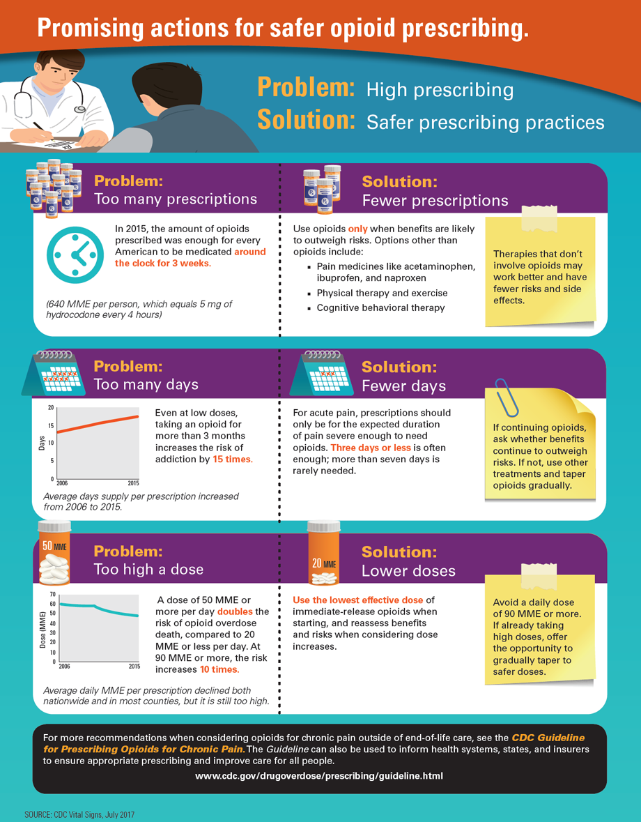Safer Opioid Prescribing Infographic