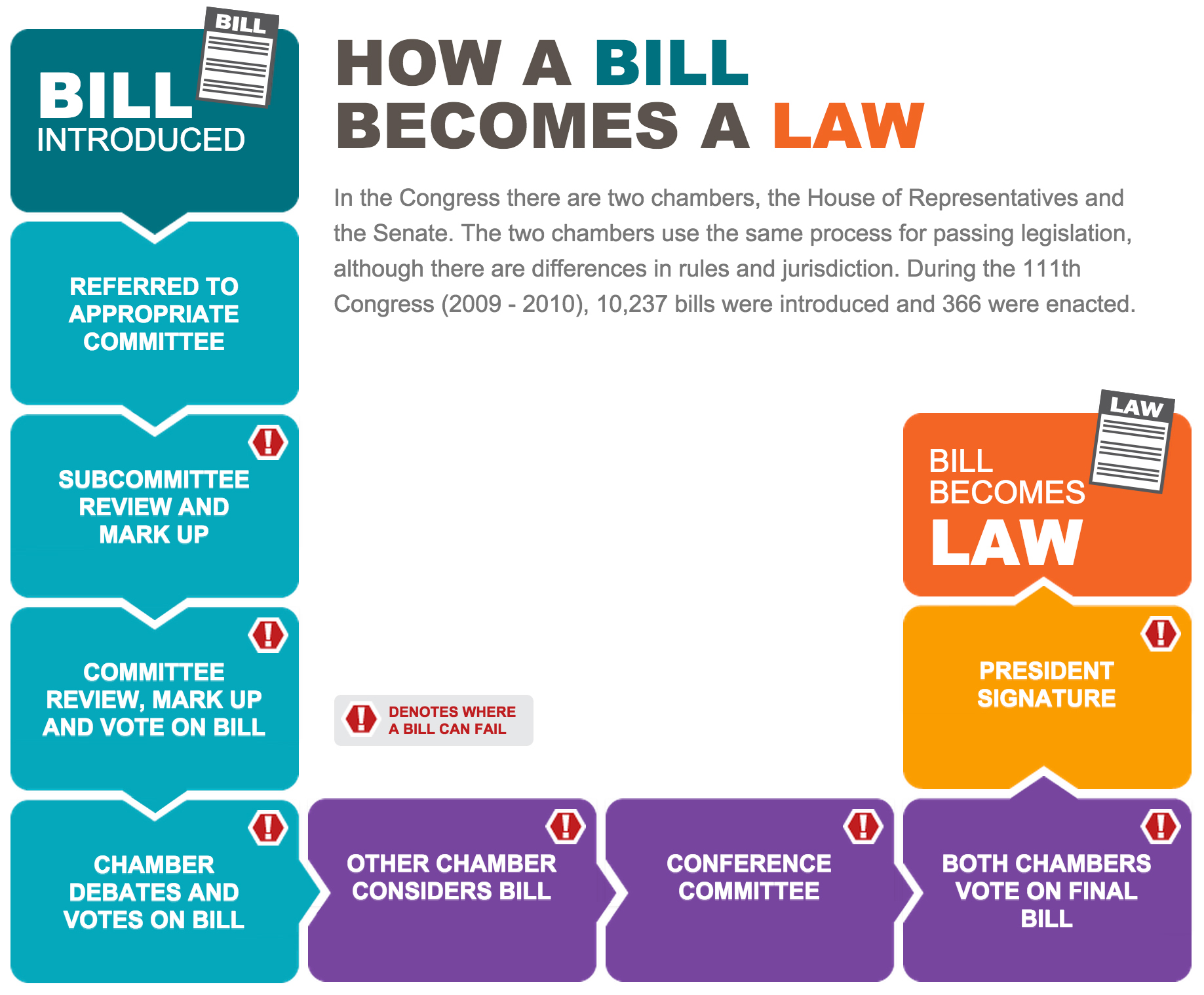 How a Bill Becomes a Law infographic