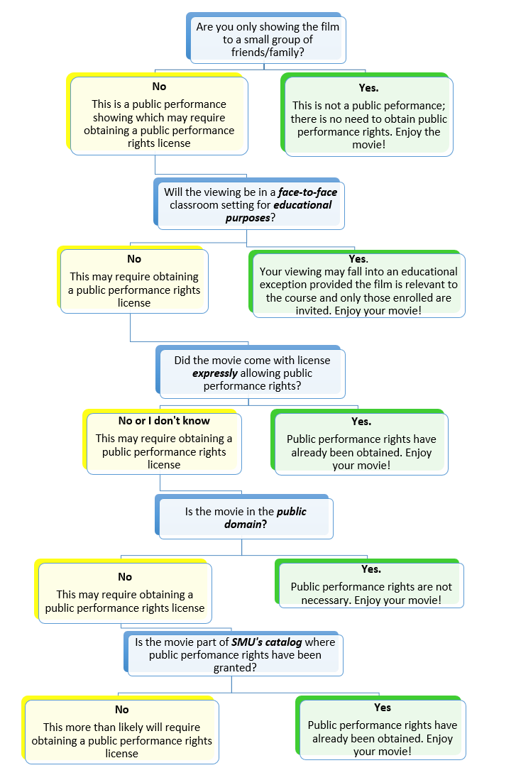 Flow Chart image Public Performing Rights – see outline on linked page.