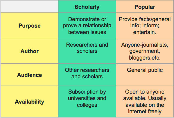 chart comparing scholarly and popular sources