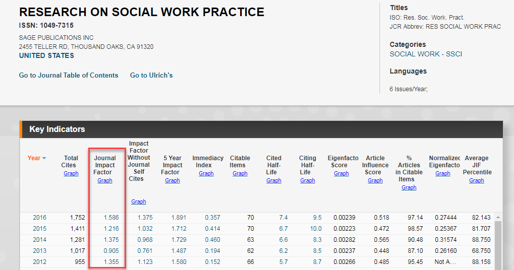 Screenshot of a section of JCR showing impact factor of Research on Social Work Practice Journal