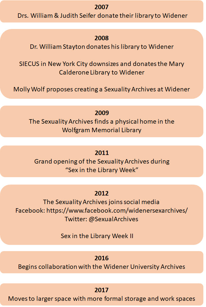 Timeline of the creation of the Sexuality Archives