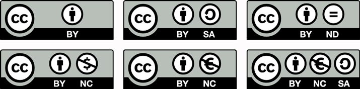 Creative Commons types of licenses