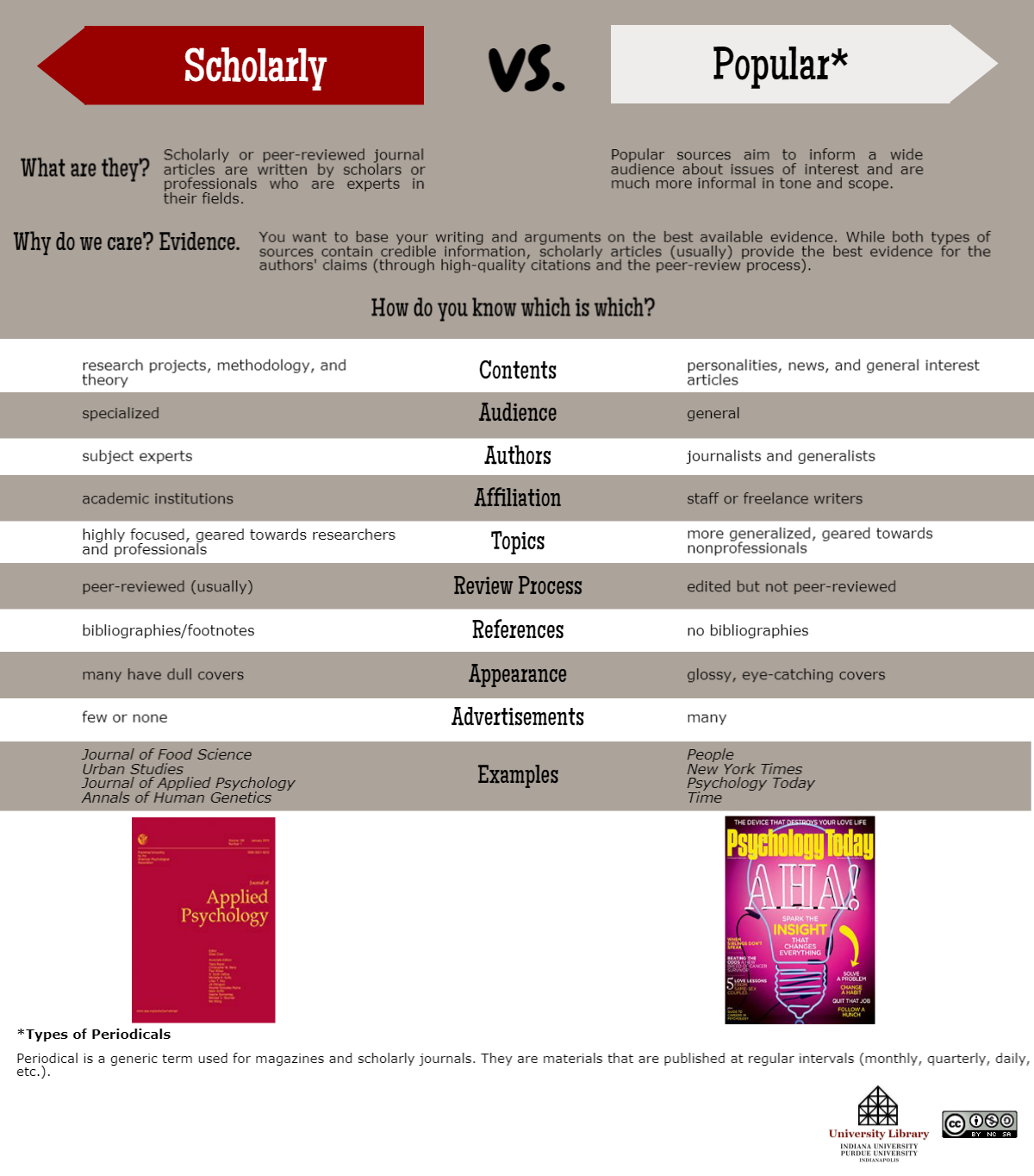 Scholarly vs. Popular infographic