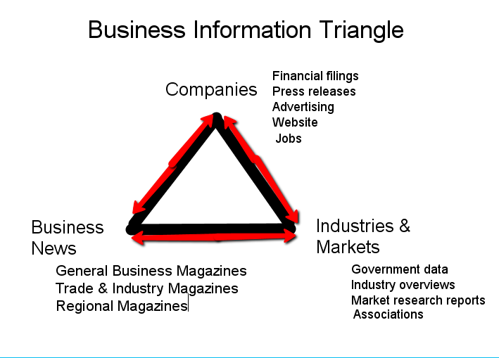 Business Information Triangle