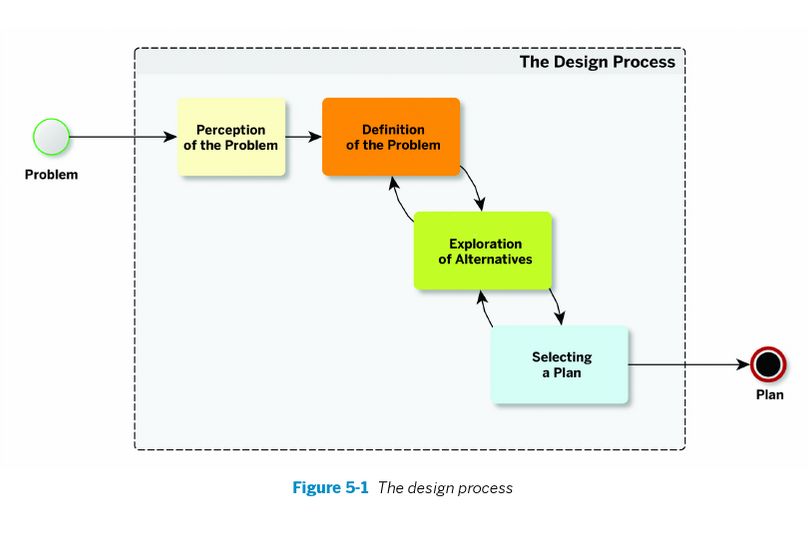 Infographic of the design process