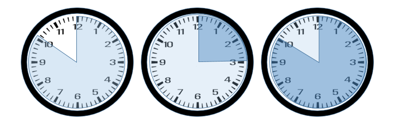 Examples of three clocks with 50, 75, and 110 minutes highlighted