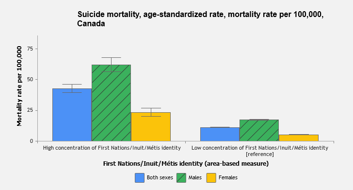 Bar chart of age-standardized death rates. First Nations/Inuit/Metis areas: 42.6 both sexes, 62 male, 23.3 female. Other areas: 11 both sexes, 17.3 male, 5.2 female