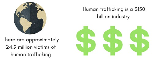 Info Graphic: There are approximately 24.9 million of human trafficking. Human trafficking is a $150 billion industry.