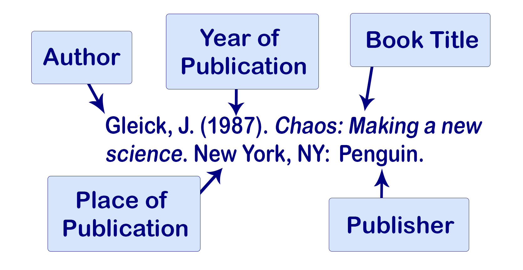 Example of an APA citation of a book with one author